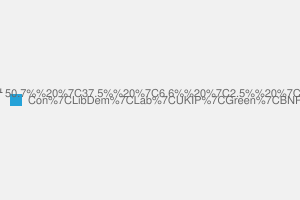 2010 General Election result in Sussex Mid